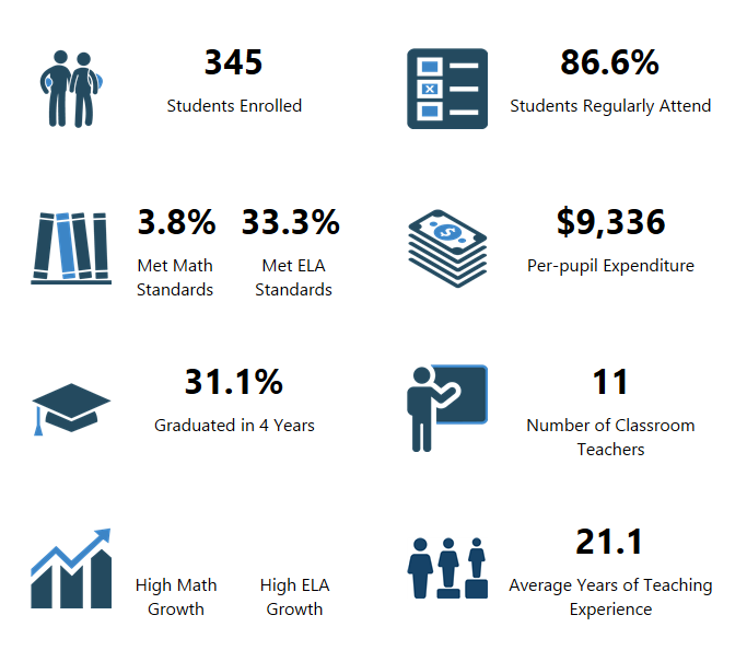 Summit View High School OSPI Report Card Data